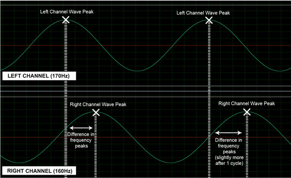 Binaural beat sound diagram