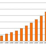 Graph showing rise of Autism in the US in the last 11 years
